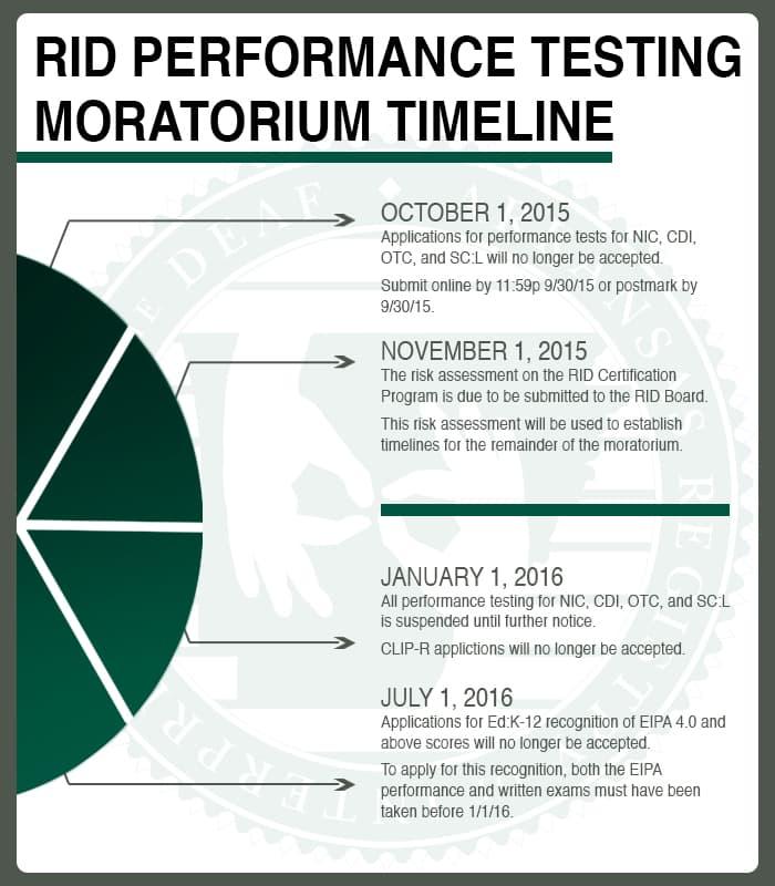 moratorium timeline